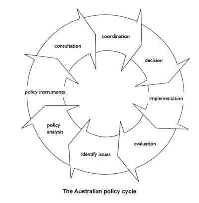 stages of the policy cycle The public policy process is a multi-stage cycle these six stages overlap each other, with additional mini-stages, in a process that never really ends.